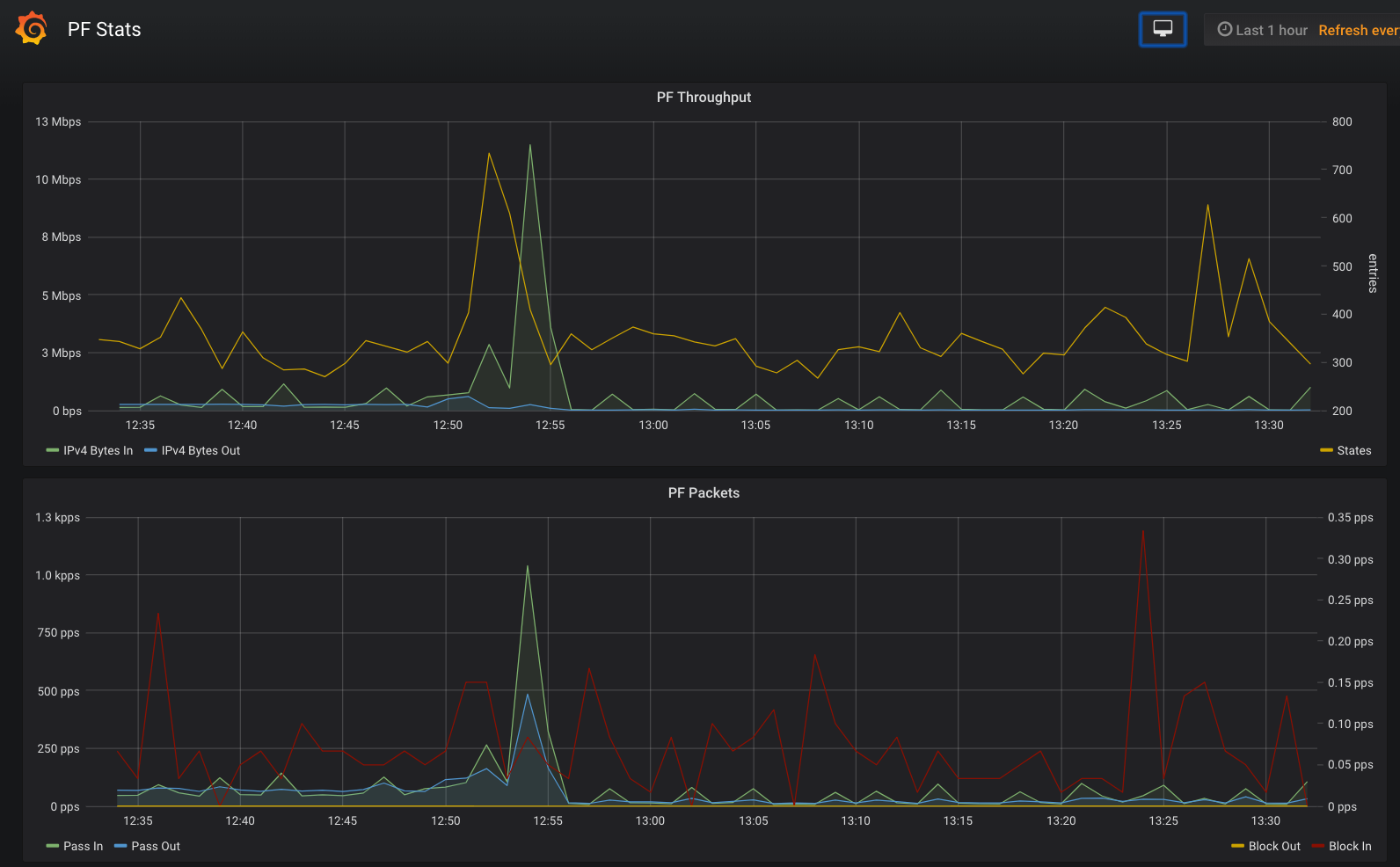 Showing a Gigabit OpenBSD firewall some Monitoring Love